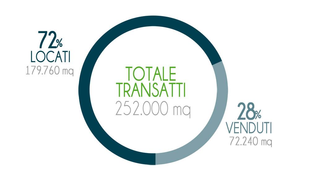 Totale Transatti